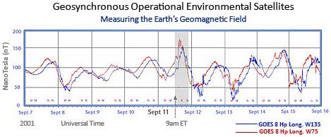 diagram_geosynchronous