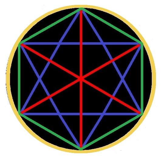 The Concordance Mandala