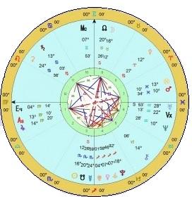 The Harmonic Concordance Chart
